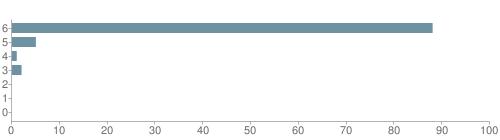 Chart?cht=bhs&chs=500x140&chbh=10&chco=6f92a3&chxt=x,y&chd=t:88,5,1,2,0,0,0&chm=t+88%,333333,0,0,10|t+5%,333333,0,1,10|t+1%,333333,0,2,10|t+2%,333333,0,3,10|t+0%,333333,0,4,10|t+0%,333333,0,5,10|t+0%,333333,0,6,10&chxl=1:|other|indian|hawaiian|asian|hispanic|black|white